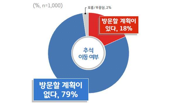 """경기도민 79% """"추석연휴 고향 안 간다"""""""