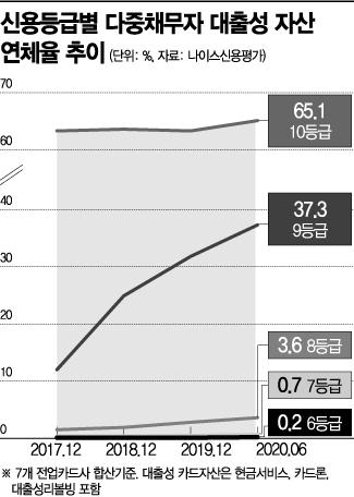 """대출 3건 ↑ '다중채무자', 카드 연체율 상승…""""부실 뇌관 우려""""(종합)"""