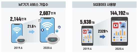 4차산업혁명 대전환기…5G 상용화 후 데이터사용량 2300% 늘어