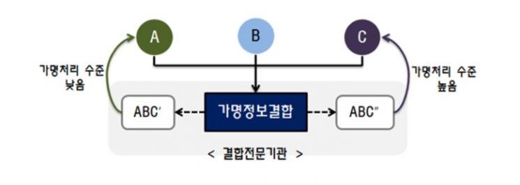 가명정보 결합 가이드라인