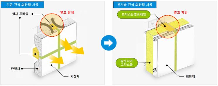 롯데건설, '건식 외단열 시공' 건설신기술 인증 취득