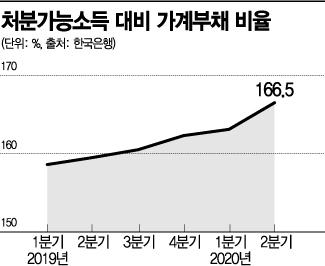 """코로나·영끌·빚투…한은 """"금융 잠재리스크 커졌다""""(종합2보)"""