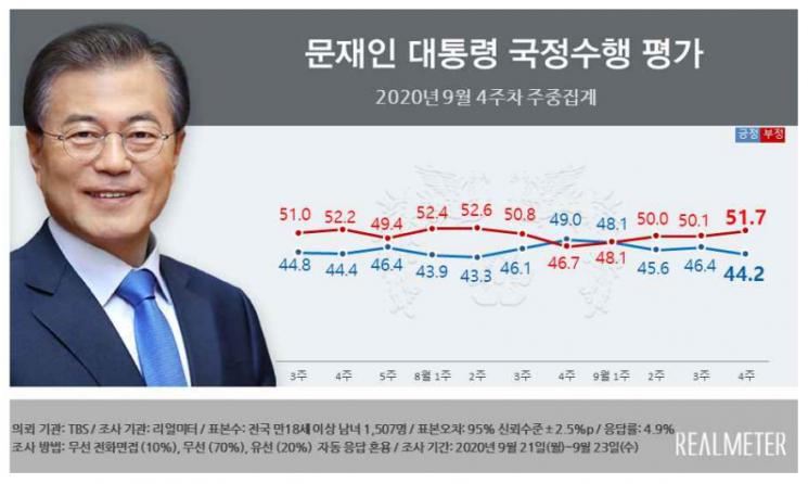 문 대통령·민주당·국민의힘 지지율, 일제히 하락 [리얼미터]