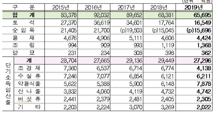 2015년~2019년 연도별 임산물 생산조사를 통해 도출한 임산물 품목별 생산액 현황자료. 산림청 제공