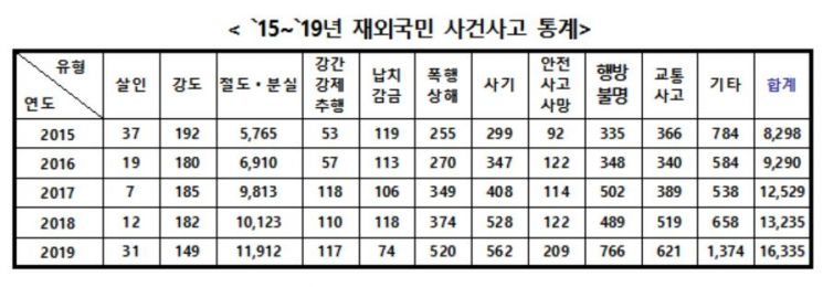 재외국민 사건·사고 피해 5년간 2배 ↑