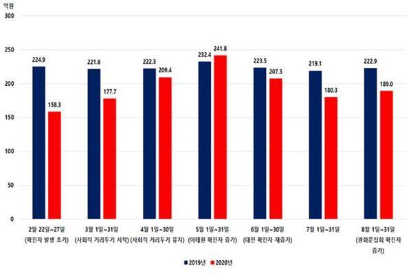 2019년 2월~8월 대비 올해 2월~8월 대전지역 신용카드 매출액 현황비교 그래프. 대전시 제공
