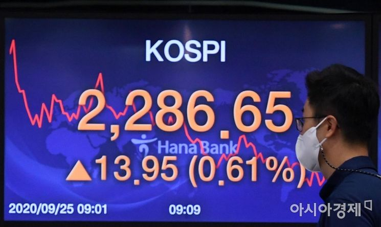 코스피지수가 전 거래일 대비 0.99%(22.49포인트) 오른 2295.16에 거래를 시작한 25일 서울 중구 하나은행 딜링룸에서 딜러들이 업무를 보고 있다. 이날 코스닥지수는 전 거래일보다 1.36%(11포인트) 오른 817.95, 원·달러 환율은 전 거래일보다 3.2원 내린 1169.5원에 출발했다./김현민 기자 kimhyun81@