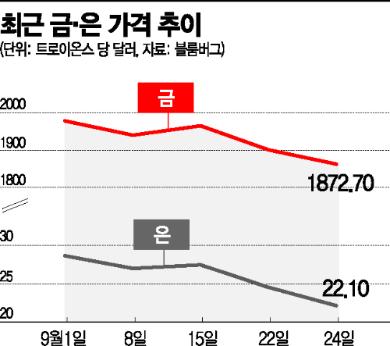 금값, 70여일만에 6만원대 '털썩'