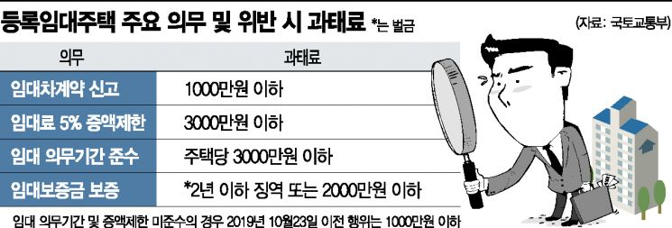 '위법의심' 등록임대주택 송파구만 4만호…과태료 대란 일어나나