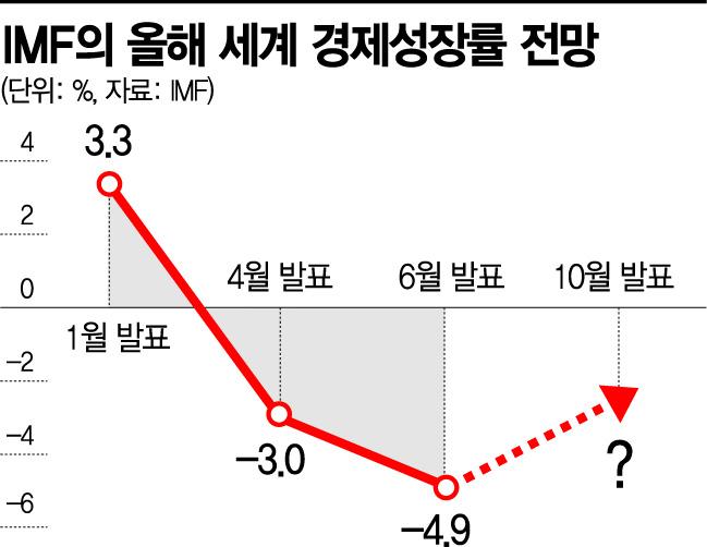 """IMF """"세계 경제 예상보다 덜 심각""""…성장률 상향 기대감"""