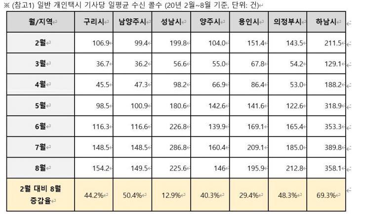 """경기도 """"콜 몰아주기 일부 확인""""VS 카카오 """"사실 왜곡"""""""