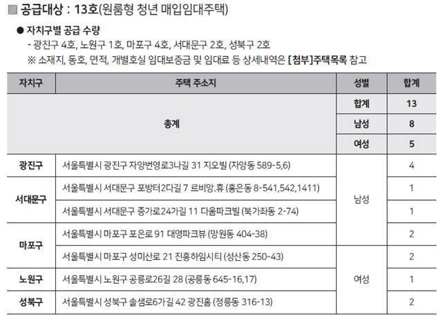 서울시, 보육원에서 퇴소한 아동·청소년에 임대주택 공급