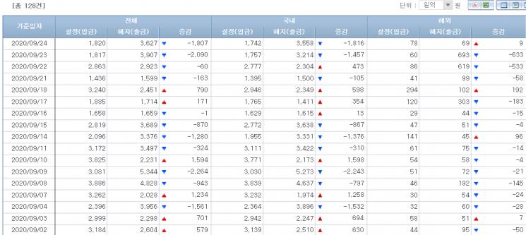 채권형펀드 시장 자금유출입 동향(출처=금융투자협회)
