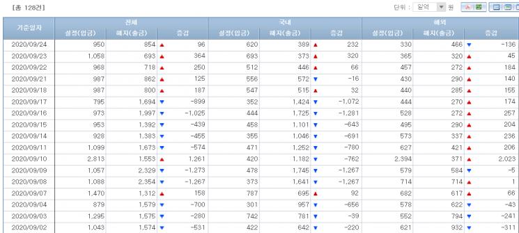 주식형펀드 시장 자금유출입 동향(출처=금융투자협회)