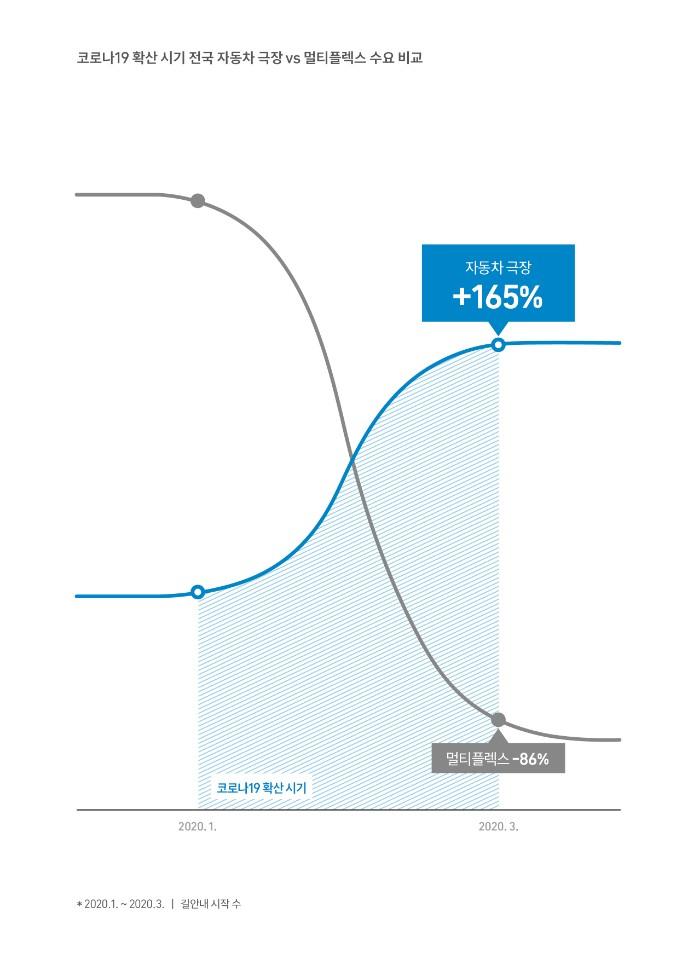 매월 38억km 달렸다…T맵으로 본 우리 생활 변화