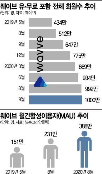 웨이브, 출범 1년 만에 회원 1000만 돌파…이름 빼고 싹 바꿨다