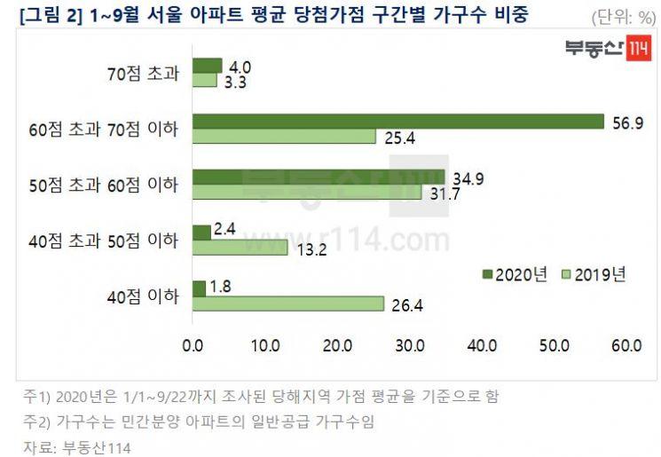 올해 서울 청약경쟁률 '역대 최고'…평균 68대 1