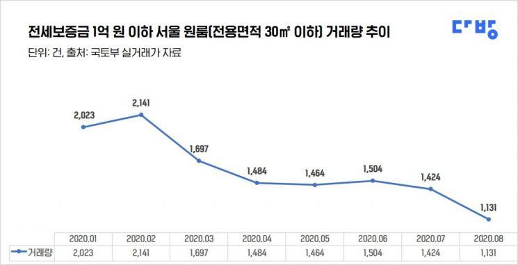 새 임대차법 시행 후…서울 1억원 이하 원룸 전세거래도 급감
