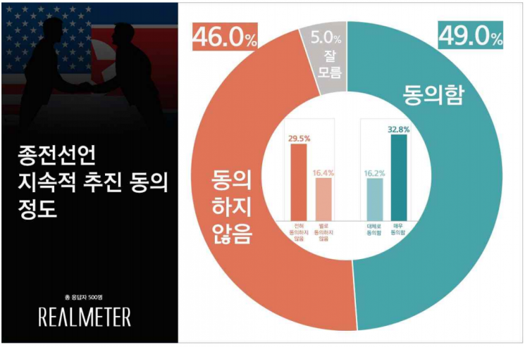종전선언 지속 추진, 동의 49.0% vs 비동의 46.0% '팽팽'