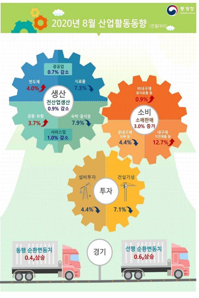 코로나19 재확산에…결국 다시 꺾인 전산업생산(상보)