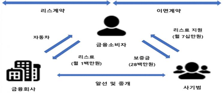 리스료 지원 미끼 '보증금 먹튀' 기승…금감원 소비자경보