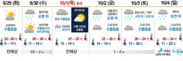 추석 연휴 날씨 요약 (제공=기상청)
