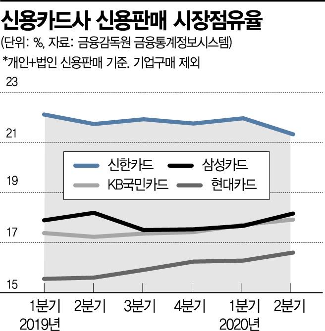 """'엎치락뒤치락' 카드사 2위 경쟁…""""점유율 확보 치열"""""""