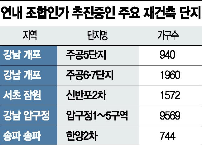 """""""실거주 규제라도 피하자"""" 강남권 재건축 조합 설립 가속화"""