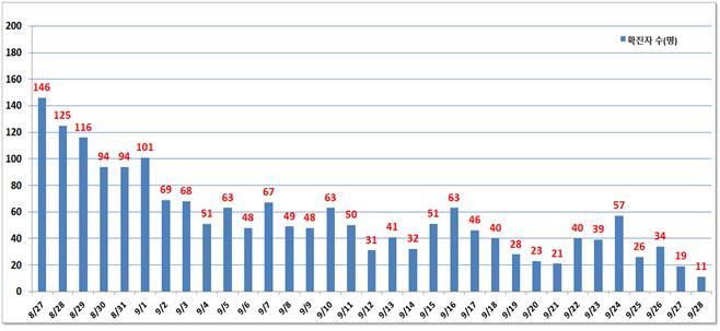서울 어제 신규 확진자 11명 그쳐 … 8월10일 이후 최저
