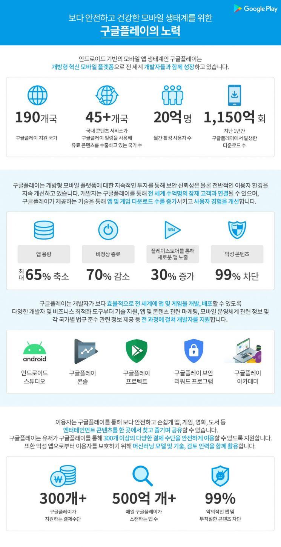 구글, 1150억 규모 K-콘텐츠 혁신 프로그램 운영