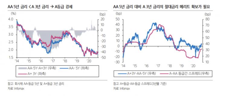 """A등급 회사채 약세…""""절대금리 투자 매력 떨어져"""""""