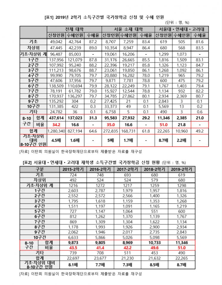 [이미지출처 = 이탄희 더불어민주당 의원 국감보도자료]