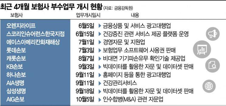 '고객 820만' 삼성생명 빅데이터 장사…보험사 '깜짝 외도'(종합)