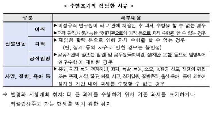 """[2020국감] """"R&D 포기한 A교수와 눈감은 과기정통부"""""""