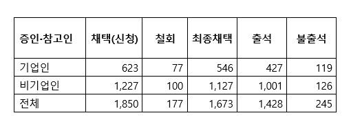 20대 국회 국정감사 증인·참고인 통계. [표=폴메트릭스]