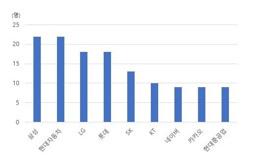 20대 국회 국정감사에 채택된 주요 기업 증인 및 참고인 수. [그래픽=폴메트릭스]