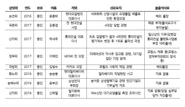 20대 국회 국정감사에 불출석한 주요 기업 증인. [표=폴메트릭스]