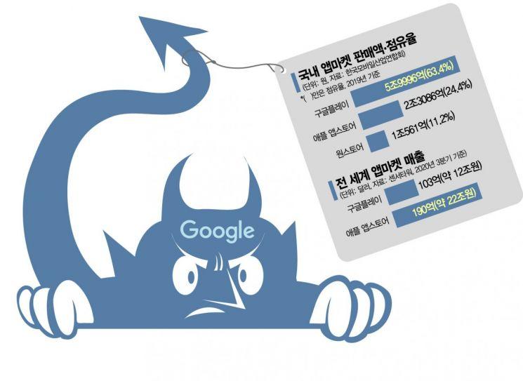 """[규제가 낳은 역차별]""""디지털 주권 빼앗길라"""" 글로벌 공룡 韓 플랫폼 장악 더 심해졌다"""