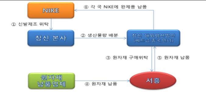 창신그룹의 거래 과정.(자료=공정거래위원회)