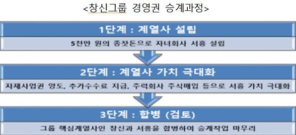 자료=공정거래위원회