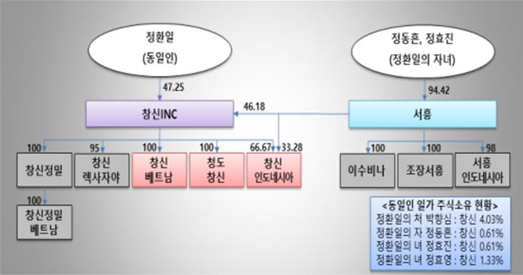 나이키 OEM '창신', 회장자녀 계열사 '서흥' 부당지원…검찰 고발