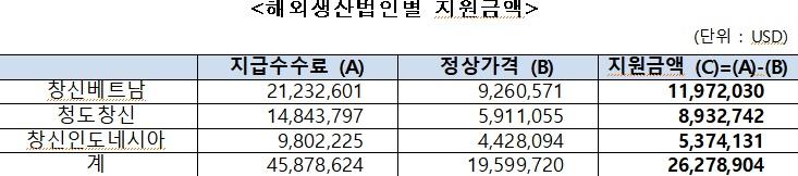 2018년도 말 창신그룹 지분도.(자료=공정거래위원회)