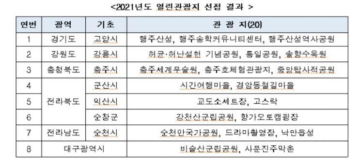 행주산성·순천만 국가공원 등 열린관광지 조성 대상지 선정