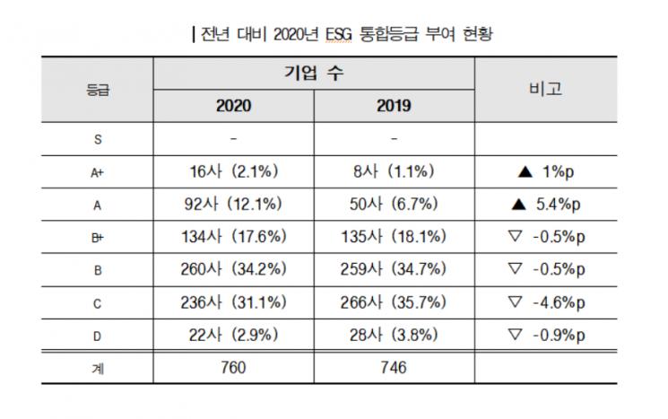 """KCGS """"상장기업 68% ESG 경영 수준 보통 이하"""""""
