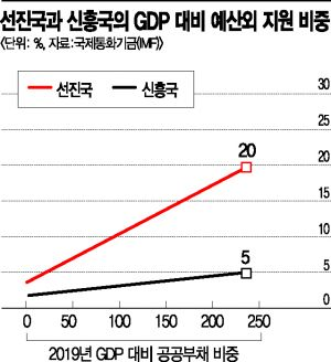 '커지는 회복 격차'…코로나19 이후 뚜렷해진 'K字' 경기곡선