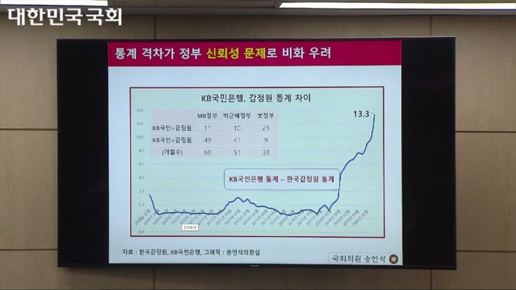 송언석 국민의힘 의원이 분석한 감정원-KB국민은행 통계 차이 (출처=국회의사중계 캡쳐)