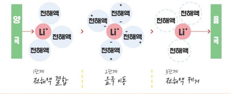 [무한동력] 빠르고 안전하다‥베스트 드라이버 '전해액'