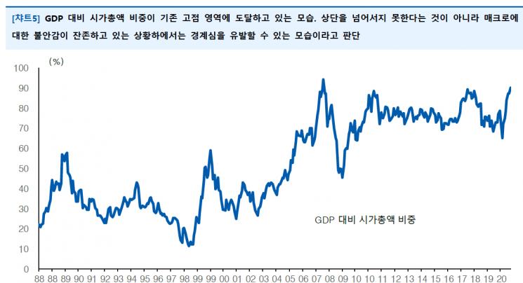 """""""실물 경기 회복 아직인데""""…코스피 시총, GDP 86% 수준"""
