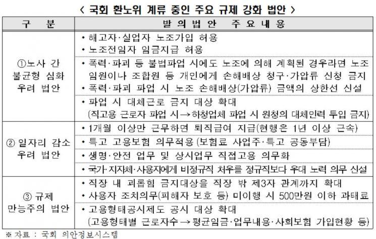 21대 국회 환노위 고용·노동 법안 70% '규제 강화'
