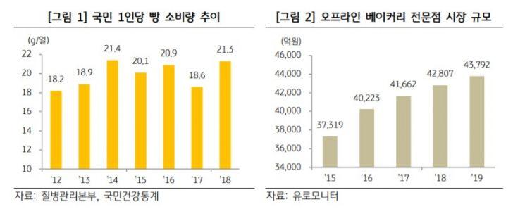 """KB금융 """"전국 빵집 1만8000개, 1인가구 늘어 성장세 지속 전망"""""""